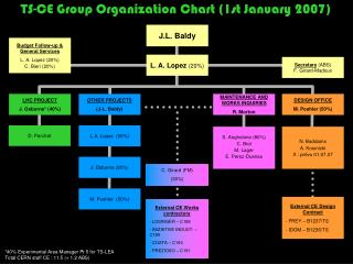 TS-CE Group Organization Chart (1st January 2007)