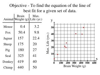 Objective - To find the equation of the line of best fit for a given set of data.