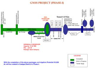 GNSS PROJECT (PHASE-I)