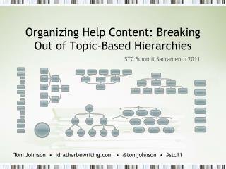 Organizing Help Content: Breaking Out of Topic-Based Hierarchies