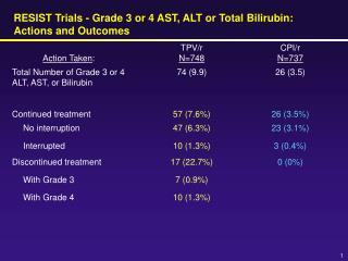 RESIST Trials - Grade 3 or 4 AST, ALT or Total Bilirubin: Actions and Outcomes