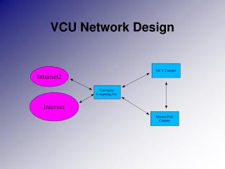 VCU Network Design