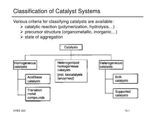 Classification of Catalyst Systems