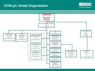 ICON plc Global Organization