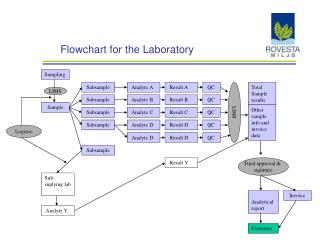 Flowchart for the Laboratory