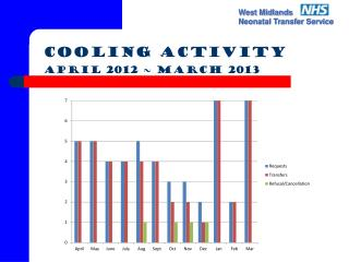 Cooling Activity April 2012 ~ March 2013