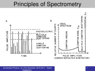 Principles of Spectrometry