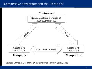 Competitive advantage and the 'Three Cs'