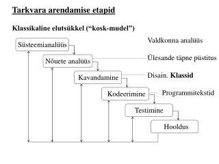 """Tarkvara arendamise etapid Klassikaline elutsükkel (""""kosk-mudel"""")"""
