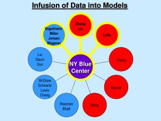 Infusion of Data into Models