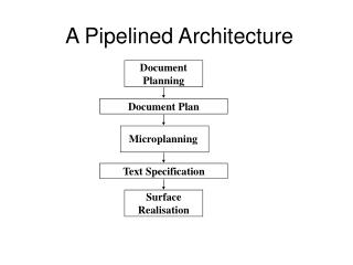 A Pipelined Architecture