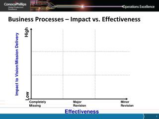 Business Processes – Impact vs. Effectiveness