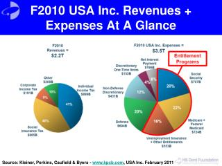 F2010 USA Inc. Revenues + Expenses At A Glance