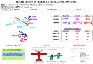 FLIGHT LESSON 1A - EXERCISE 4 EFFECTS OF CONTROLS