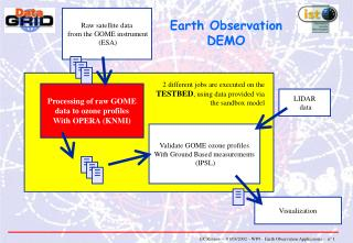 Processing of raw GOME data to ozone profiles With OPERA (KNMI)
