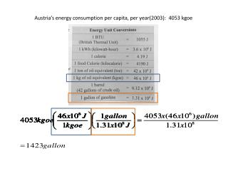 Austria's energy consumption per capita, per year(2003):  4053 kgoe