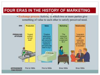 FOUR ERAS IN THE HISTORY OF MARKETING