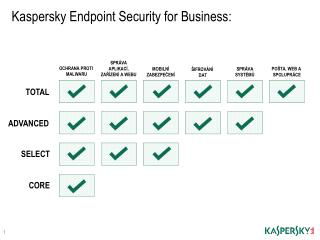 Kaspersky Endpoint Security for Business: