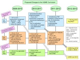 Proposed Changes to the UGME Curriculum
