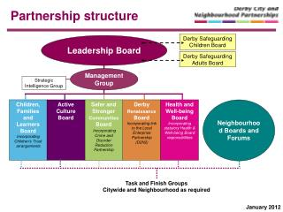 Partnership structure