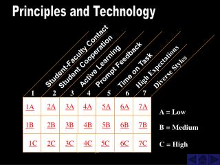 Principles and Technology