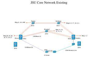 JSU Core Network Existing