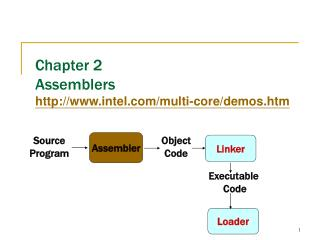 Chapter 2 Assemblers intel/multi-core/demos.htm