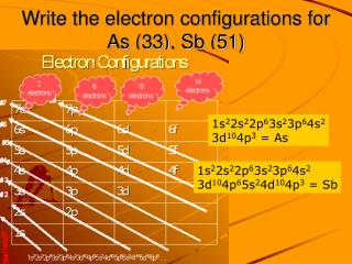 Write the electron configurations for  As (33), Sb (51)