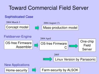 Toward Commercial Field Server
