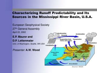 Characterizing Runoff Predictability and Its Sources in the Mississippi River Basin, U.S.A.
