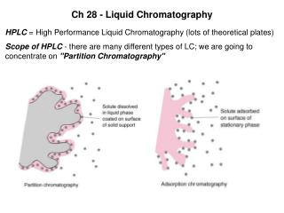 Ch 28 - Liquid Chromatography