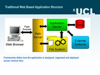 Traditional Web Based Application Structure