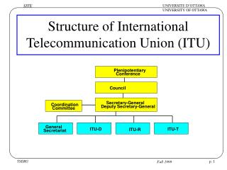 Structure of International Telecommunication Union (ITU)