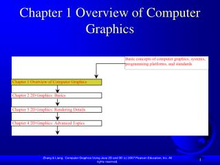 Chapter 1 Overview of Computer Graphics