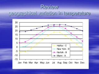 Review geographical variation in temperature