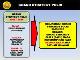 GRAND STRATEGY POLRI