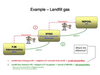 Example – Landfill gas