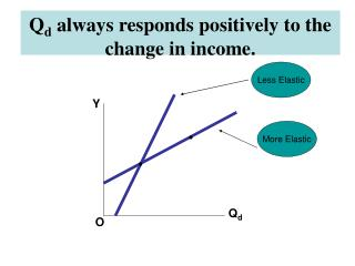 Q d  always responds positively to the change in income.