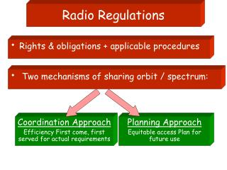 Radio Regulations