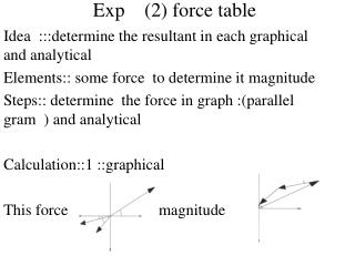Exp    (2) force table