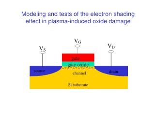 Modeling and tests of the electron shading effect in plasma-induced oxide damage