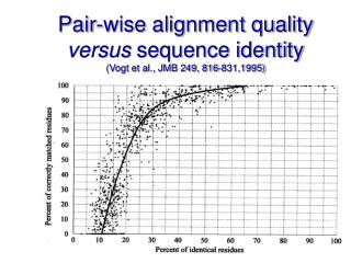 Pair-wise alignment quality  versus  sequence identity (Vogt et al., JMB 249, 816-831,1995)