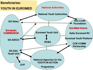 Beneficiaries: YOUTH IN EUROMED