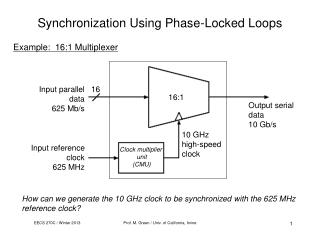 Synchronization Using Phase-Locked Loops