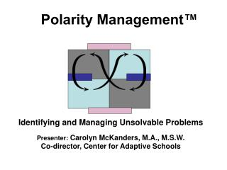 Polarity Management™