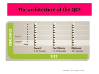 The architecture of the QCF