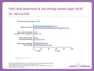 Folic acid awareness & use among women ages 18-45