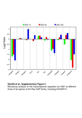 Gentile et al., Supplementary Figure 4