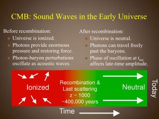 CMB: Sound Waves in the Early Universe