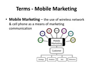 Terms - Mobile Marketing